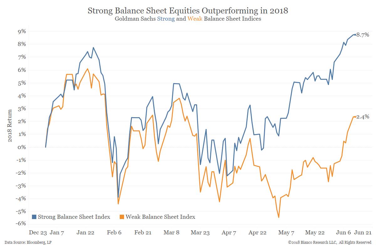 strong balance sheets won t save you bianco research