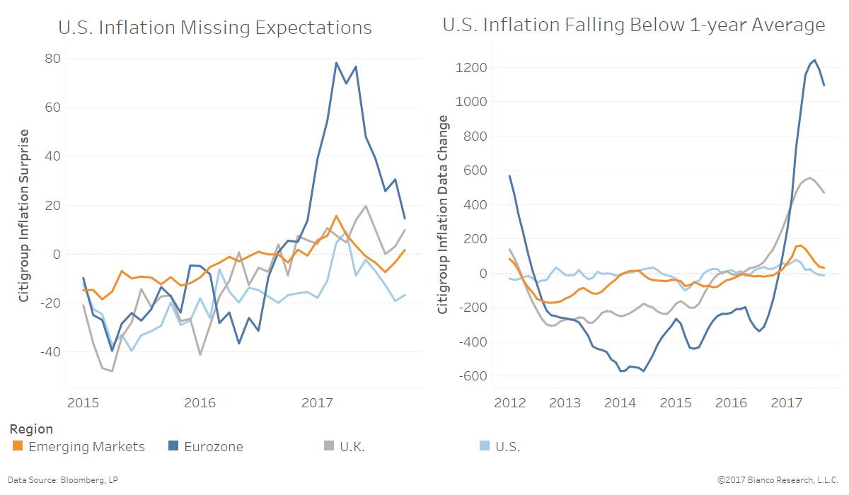 Widening Gap Between Soft, Hard U S  Data | Bianco Research